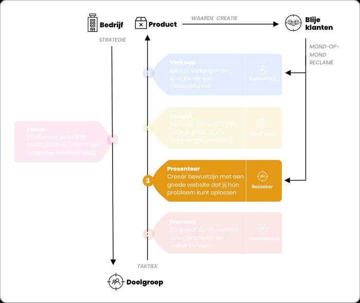 Online Succes Model - Presentatie