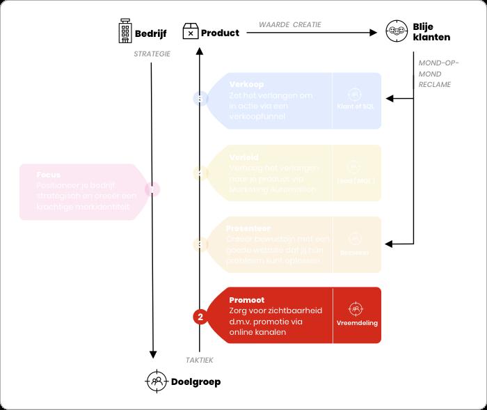 Online Succes Model - Promotie