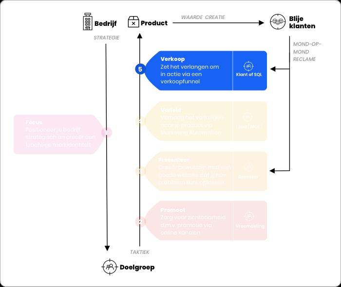 Online Succes Model - Verkoop
