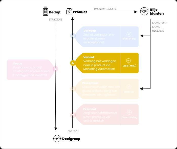 Online Succes Model - Verleiding